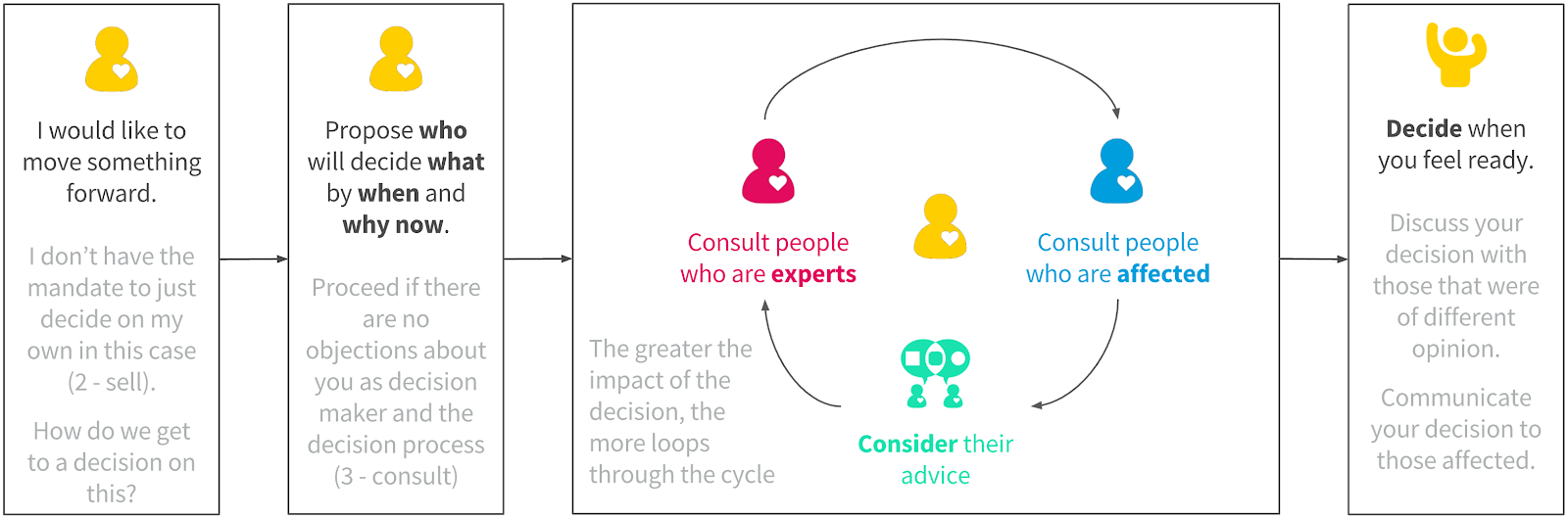 self-managing organisations